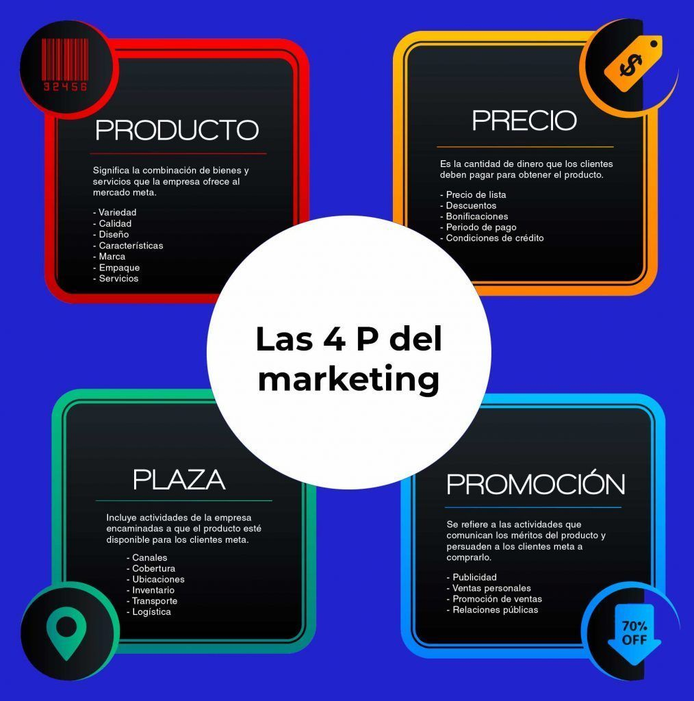 Las nuevas tendencias del marketing. 4P